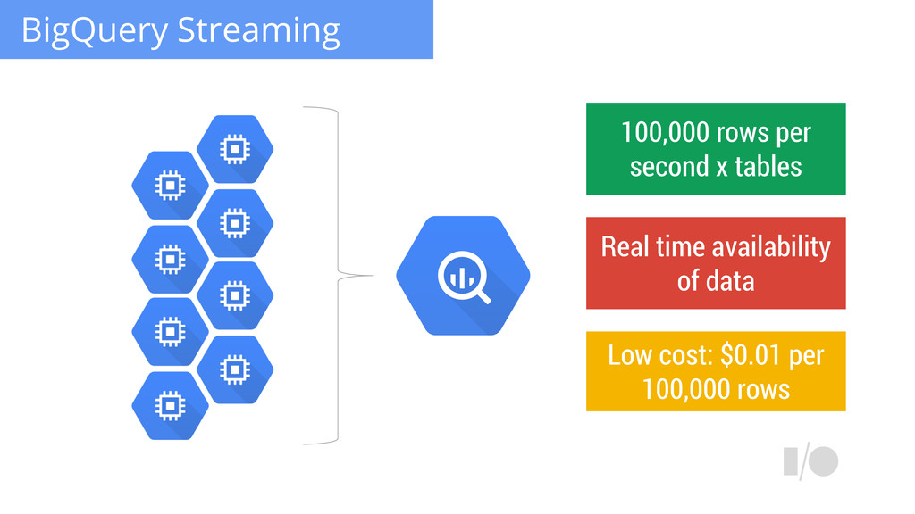 BigQuery Streaming Low cost: $0.01 per 100,000 ...