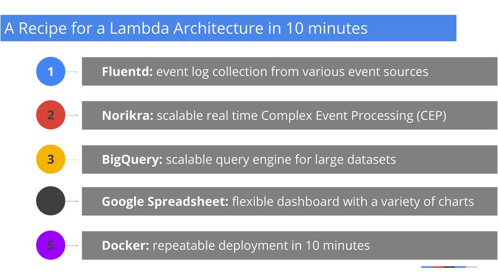 A Recipe for a Lambda Architecture in 10 minute...