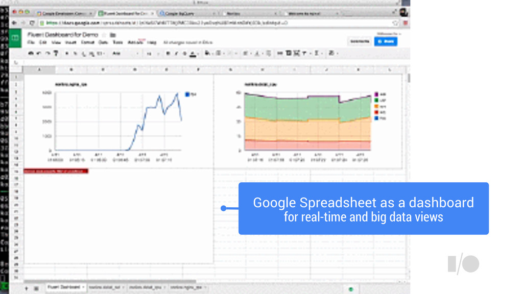 Google Spreadsheet as a dashboard for real-time...