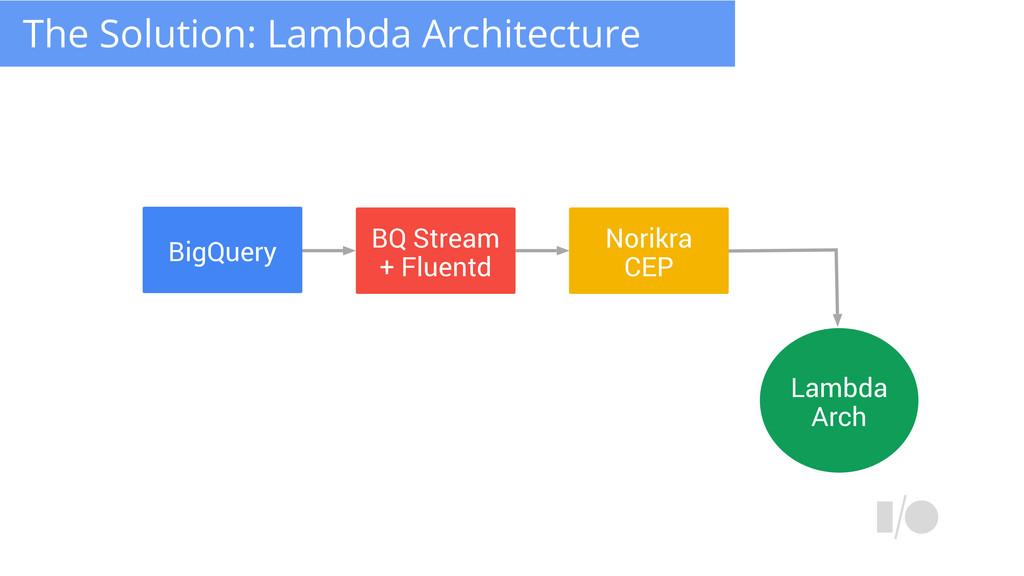 BigQuery BQ Stream + Fluentd Norikra CEP Lambda...