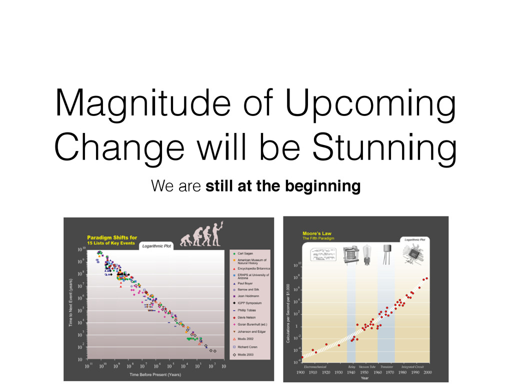 Magnitude of Upcoming Change will be Stunning W...