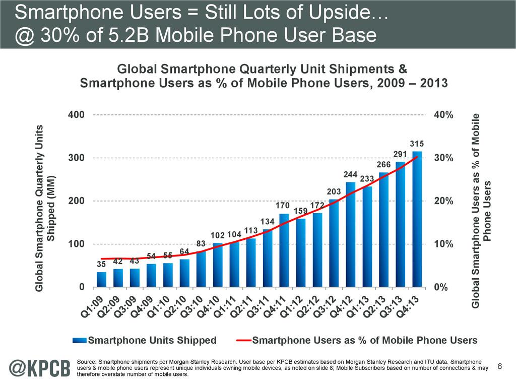 6 Global Smartphone Quarterly Unit Shipments & ...