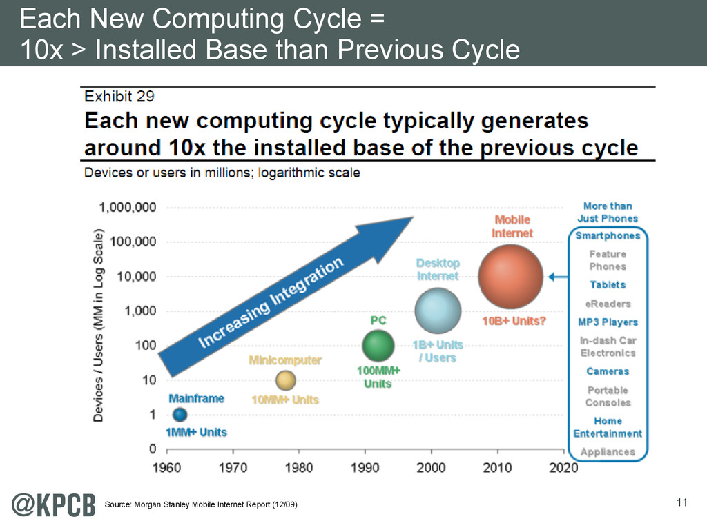 11 Each New Computing Cycle = 10x > Installed B...