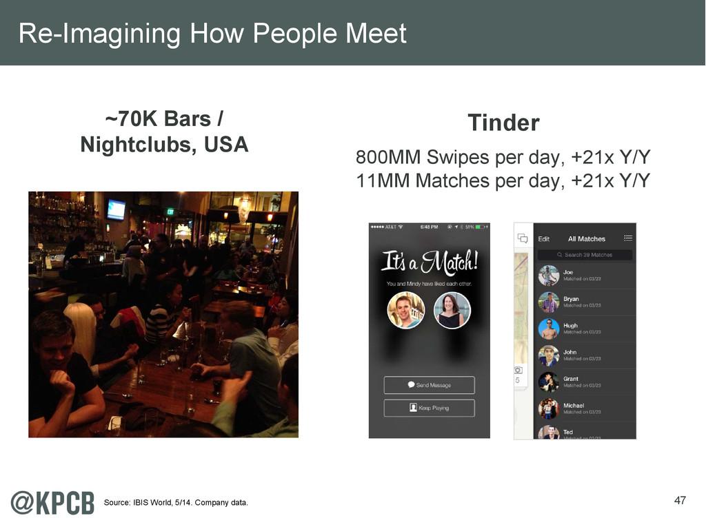 47 ~70K Bars / Nightclubs, USA Tinder 800MM Swi...