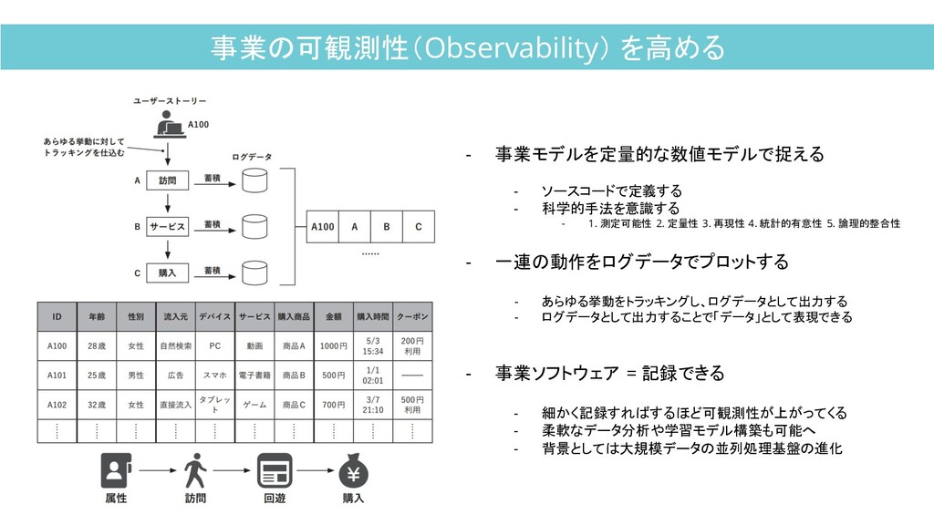 事業の可観測性(Observability) を高める - 事業モデルを定量的な数値モデルで捉...