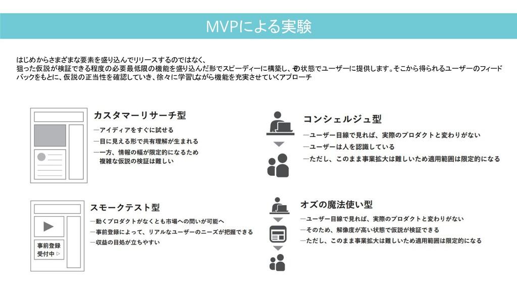 MVPによる実験 はじめからさまざまな要素を盛り込んでリリースするのではなく、 狙った仮説が検...