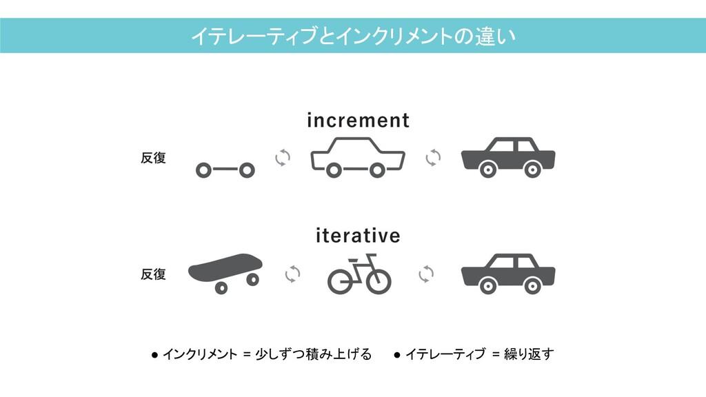 イテレーティブとインクリメントの違い ● インクリメント = 少しずつ積み上げる ● イテレー...