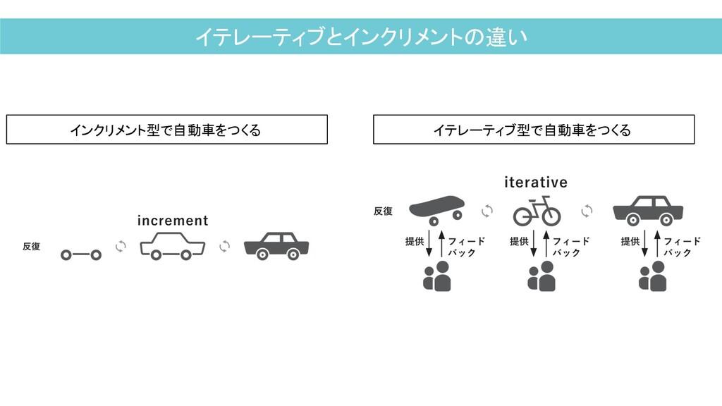 イテレーティブとインクリメントの違い インクリメント型で自動車をつくる イテレーティブ型で自動...