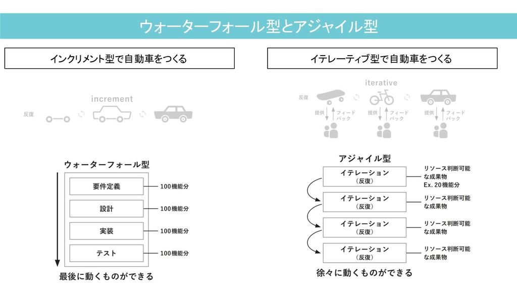 ウォーターフォール型とアジャイル型 インクリメント型で自動車をつくる イテレーティブ型で自動車...