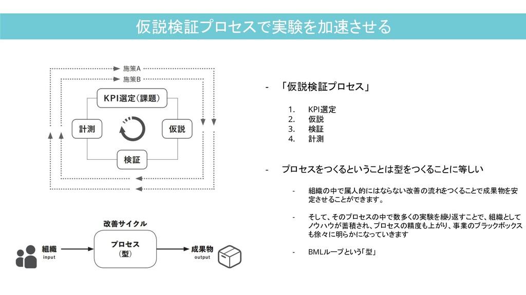 仮説検証プロセスで実験を加速させる - 「仮説検証プロセス」 1. KPI選定 2. 仮説 3...