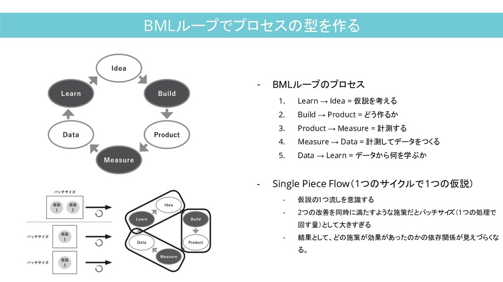 BMLループでプロセスの型を作る - BMLループのプロセス 1. Learn → Idea ...