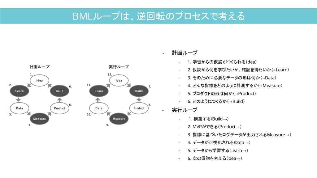 BMLループは、逆回転のプロセスで考える - 計画ループ - 1. 学習からの仮説がつくられる...