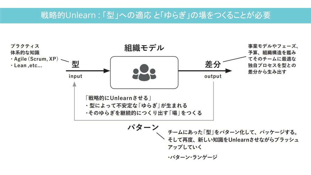 戦略的Unlearn : 「型」への適応 と「ゆらぎ」の場をつくることが必要