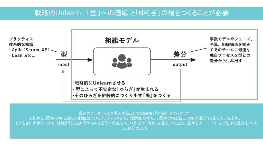 戦略的Unlearn : 「型」への適応 と「ゆらぎ」の場をつくることが必要 既存のプラクティ...