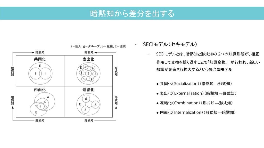 暗黙知から差分を出する - SECIモデル(セキモデル) - SECIモデルとは、暗黙知と形式...