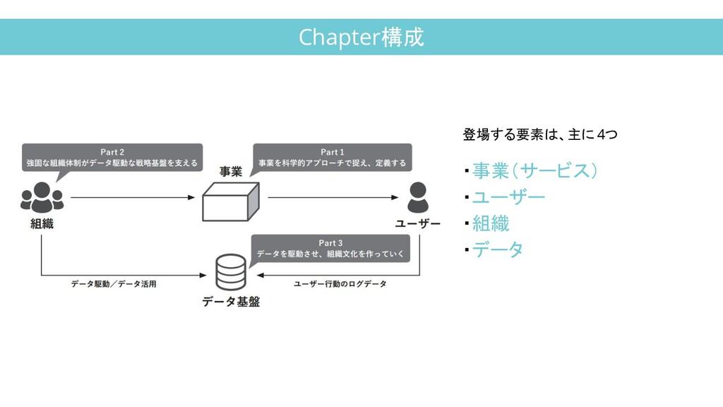 Chapter構成 登場する要素は、主に 4つ ・事業(サービス) ・ユーザー ・組織 ・データ