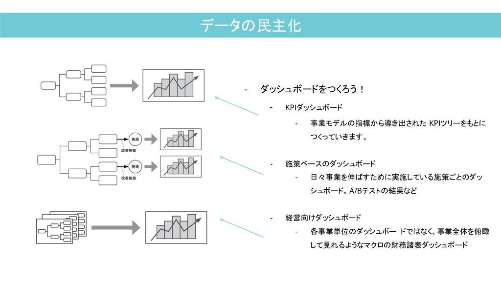 データの民主化 - ダッシュボードをつくろう! - KPIダッシュボード - 事業モデルの指標...