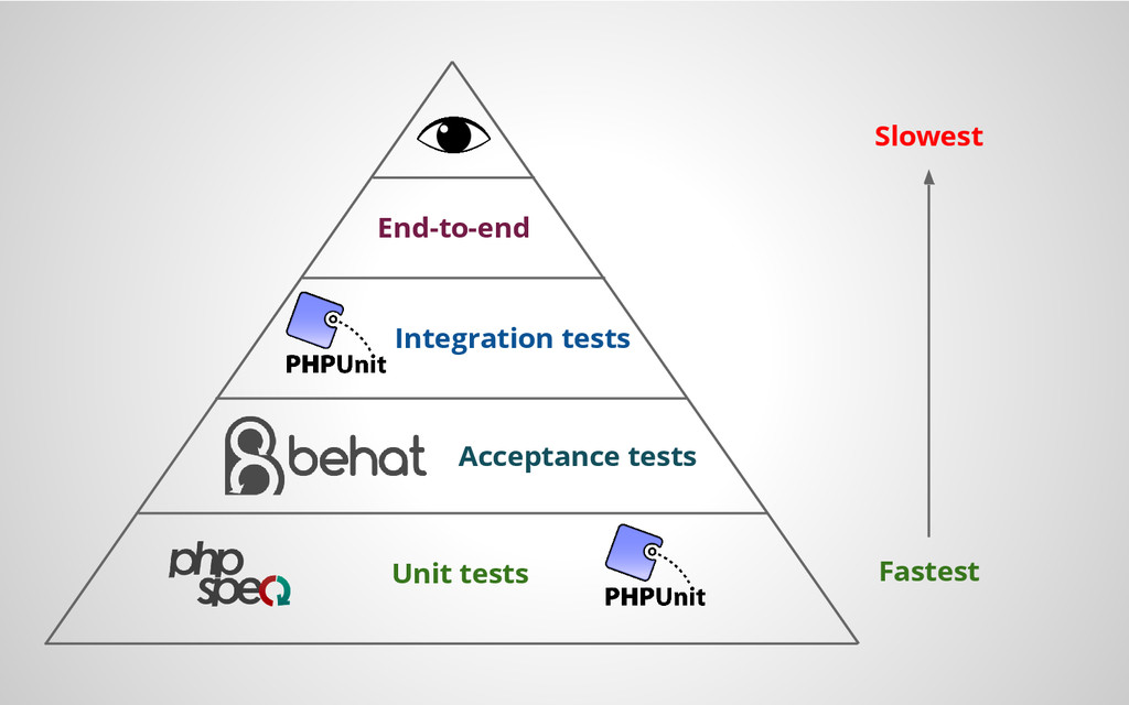 Unit tests Acceptance tests Integration tests E...