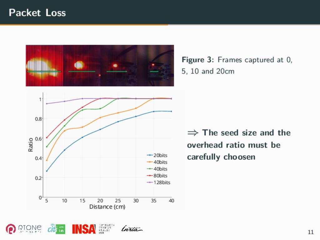 Packet Loss Figure 3: Frames captured at 0, 5, ...