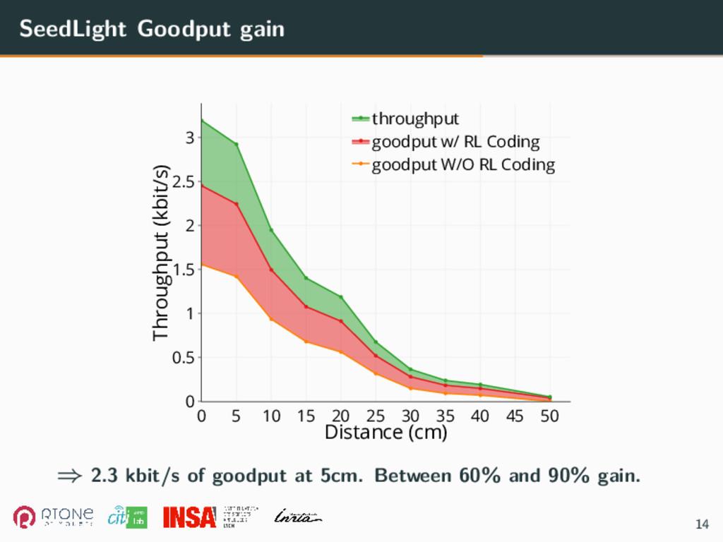 SeedLight Goodput gain 0 5 10 15 20 25 30 35 40...