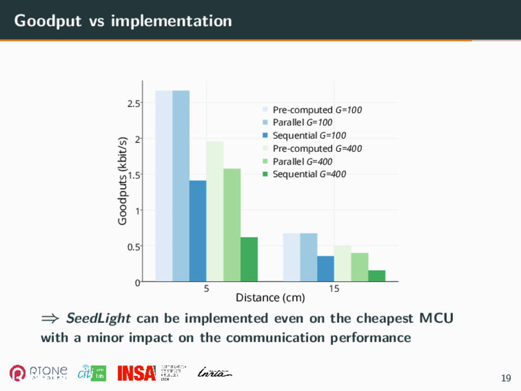 Goodput vs implementation 5 15 0 0.5 1 1.5 2 2....