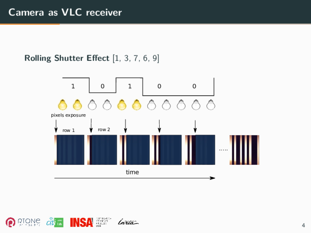 Camera as VLC receiver Rolling Shutter Effect [...