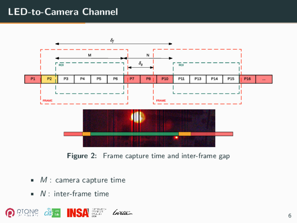 LED-to-Camera Channel Figure 2: Frame capture t...