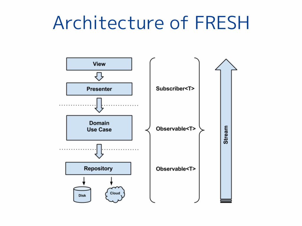 Architecture of FRESH