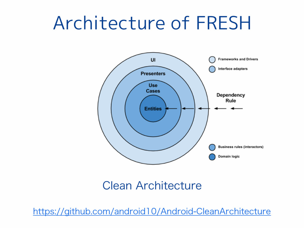 Architecture of FRESH IUUQTHJUIVCDPNBOESPJ...