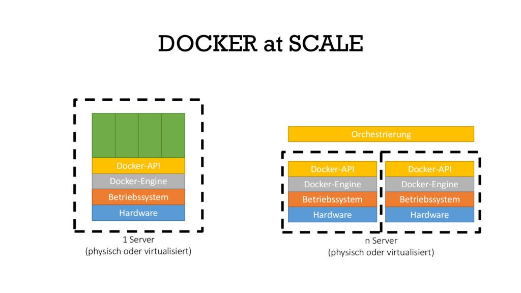 Hardware Betriebssystem Docker-Engine Docker-AP...