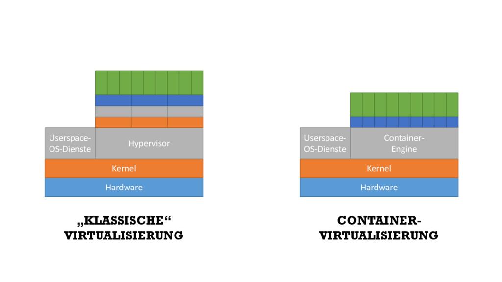 Hardware Kernel Hypervisor Userspace- OS-Dienst...