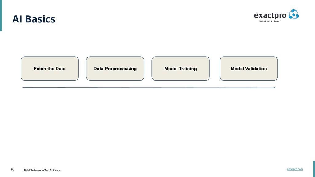 5 Build Software to Test Software exactpro.com ...