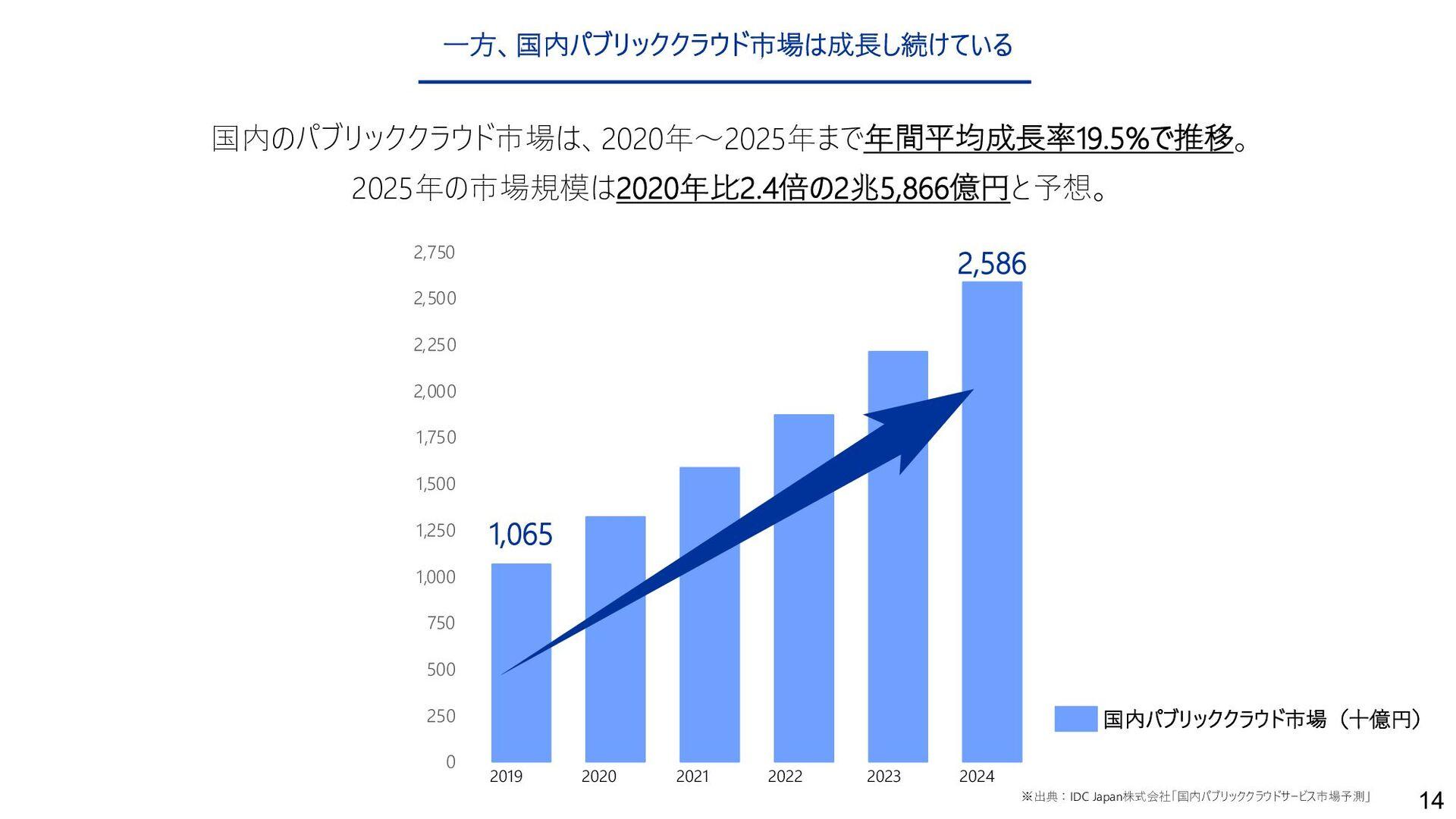 14 ⼀⽅、国内パブリッククラウド市場は成⻑し続けている 14 国内のパブリッククラウド市場は...