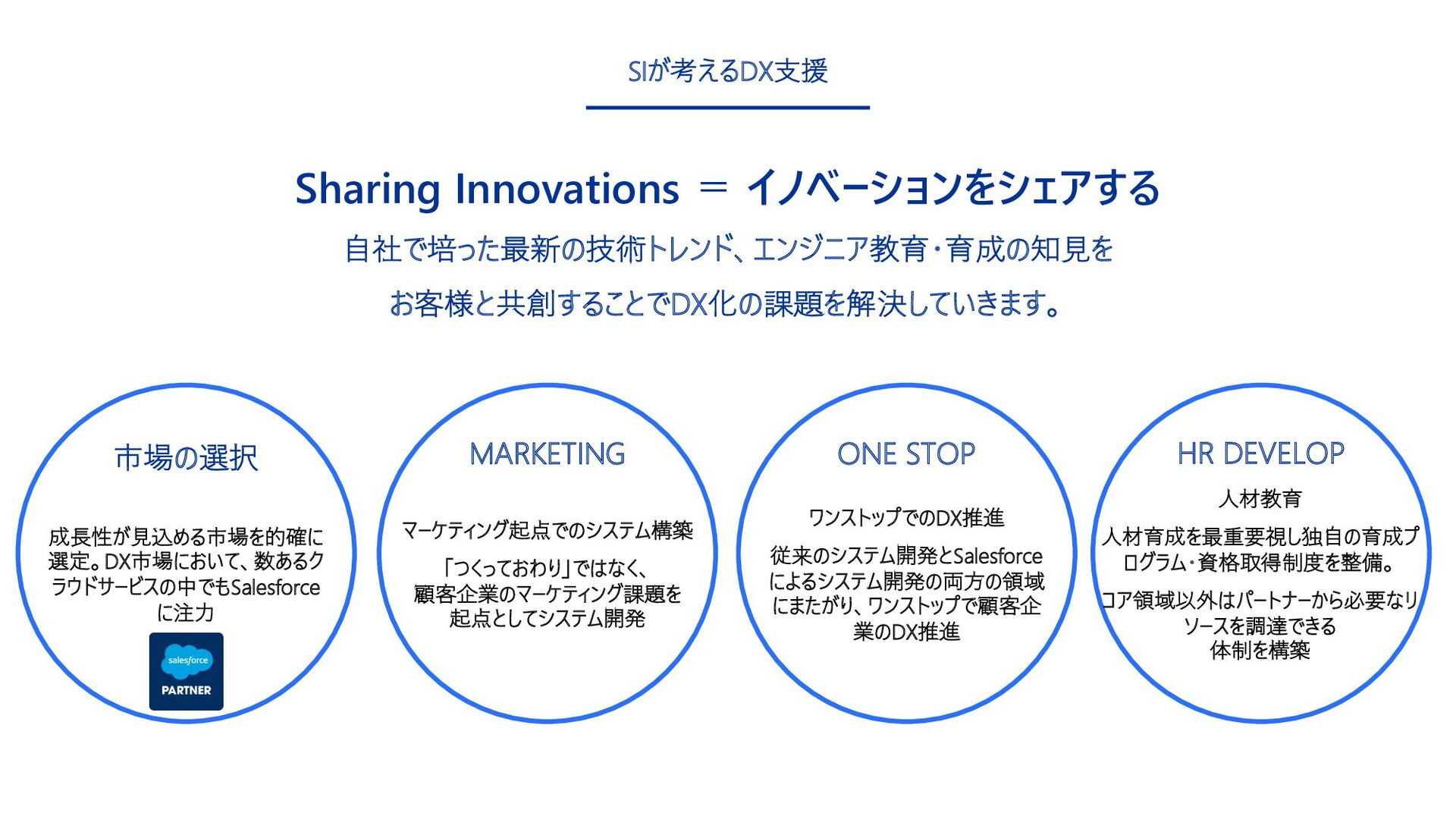 15 SIが考えるDX⽀援 Sharing Innovations = イノベーションをシェア...