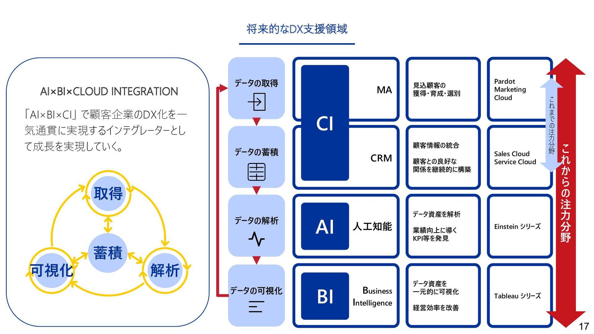 17 「AI×BI×CI」 で顧客企業のDX化を⼀ 気通貫に実現するインテグレーターとし て成...