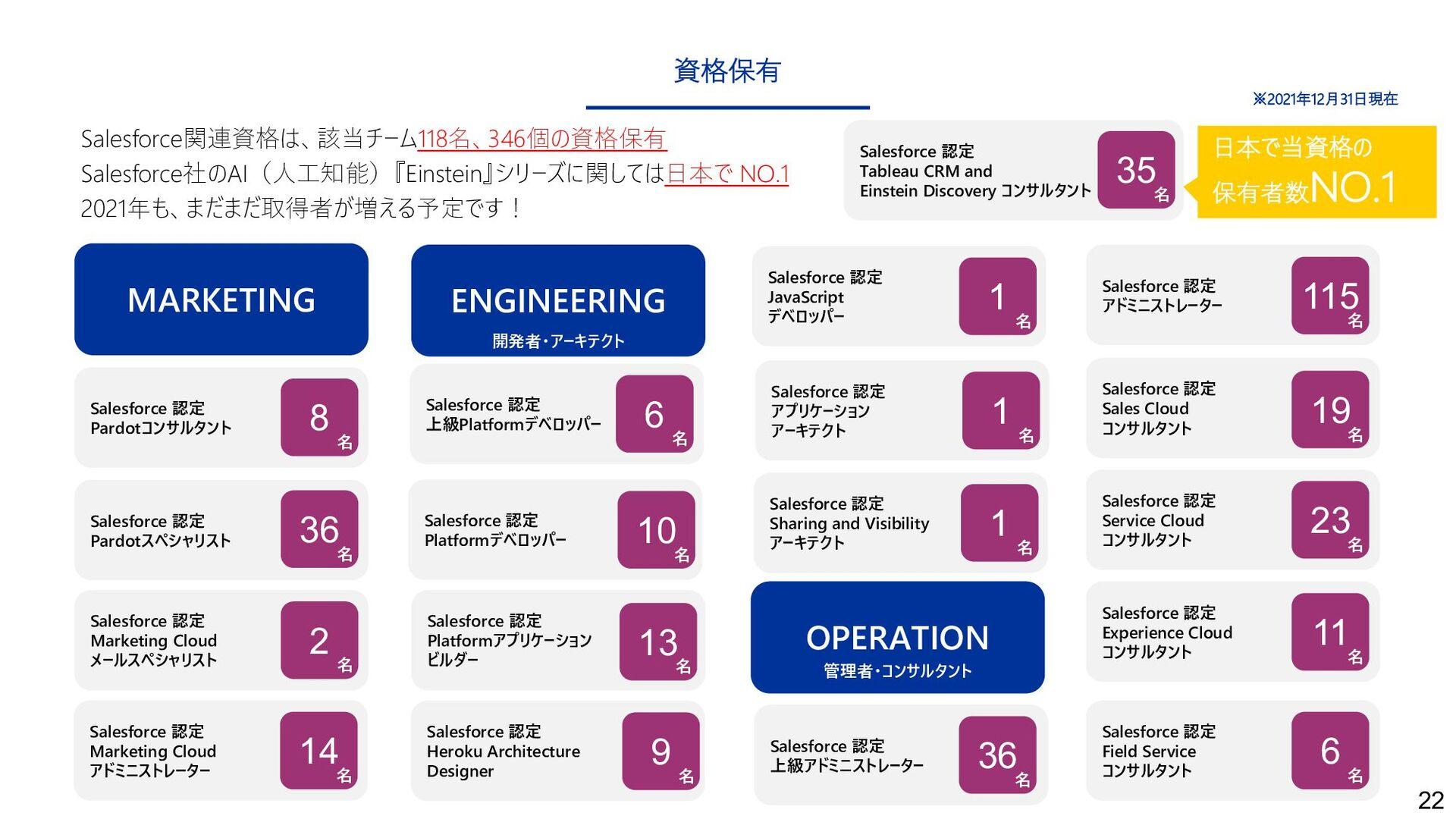Salesforce 認定 Field Service コンサルタント 22 Salesfor...