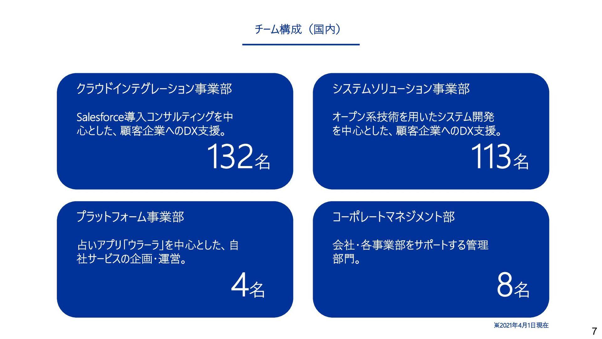 7 チーム構成(国内) クラウドインテグレーション事業部 Salesforce導⼊コンサルティ...