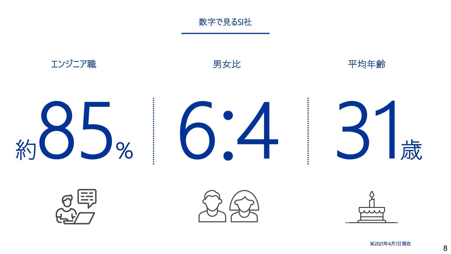 8 数字で⾒るSI社 7名 ※2021年4⽉1⽇現在 男⼥⽐ 平均年齢 6 4 : 31 歳 ...