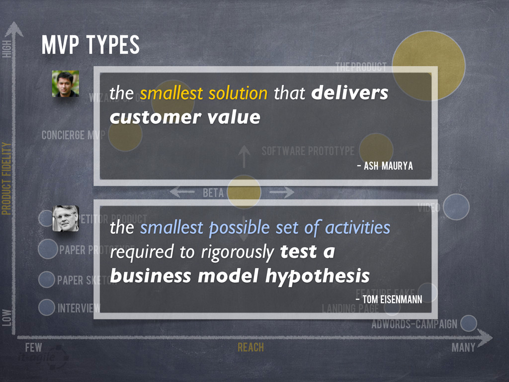 MVP Types Product Fidelity REach many few high ...