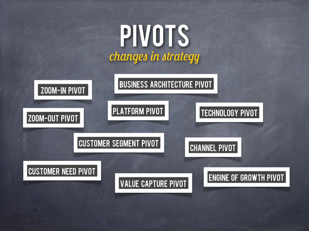 PIVOTS r Zoom-in Pivot Zoom-out Pivot Customer ...