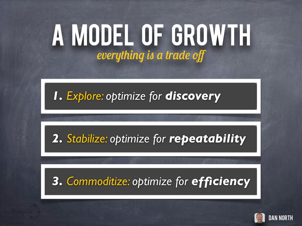 A MODEL OF GROWTH v r r ff Dan north 1. Explore:...