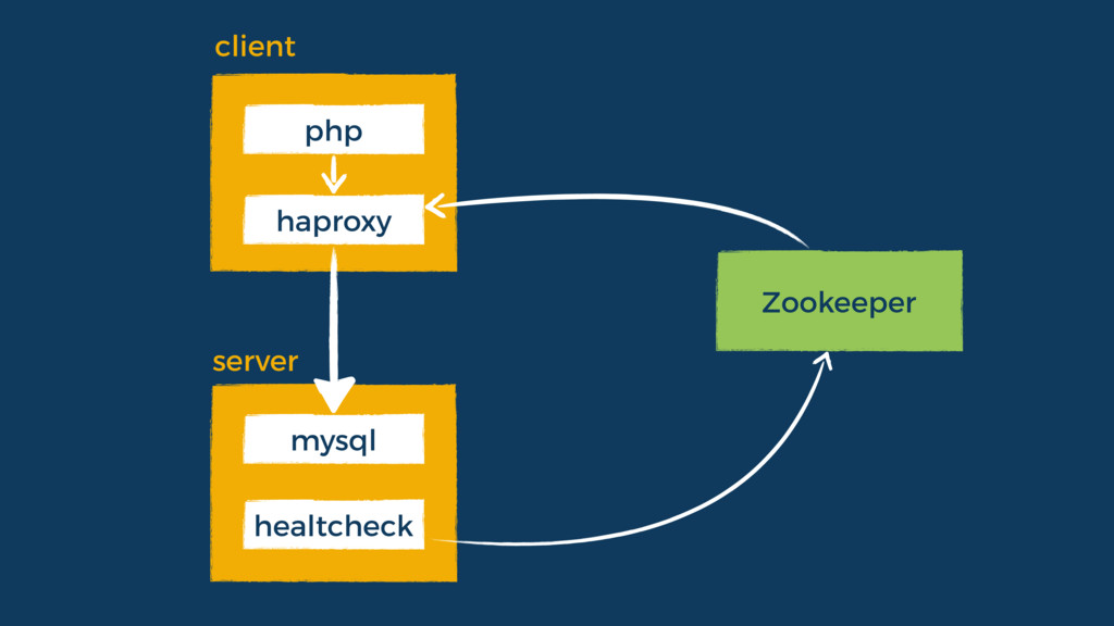 Zookeeper haproxy php healtcheck mysql client s...