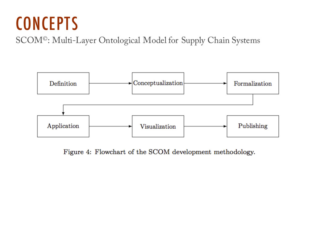 CONCEPTS SCOM©: Multi-Layer Ontological Model f...