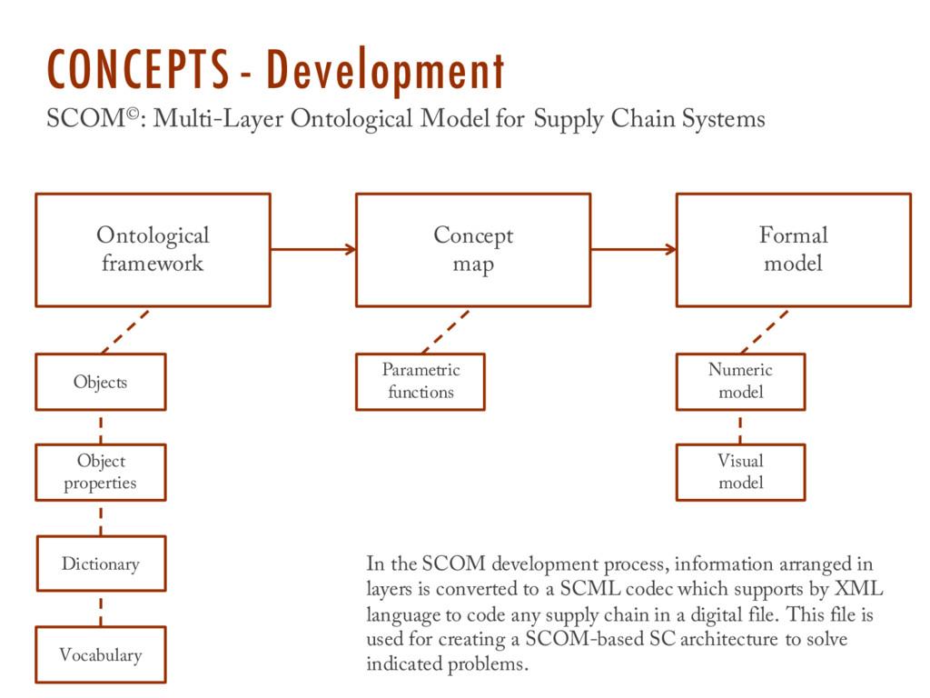 CONCEPTS - Development SCOM©: Multi-Layer Ontol...