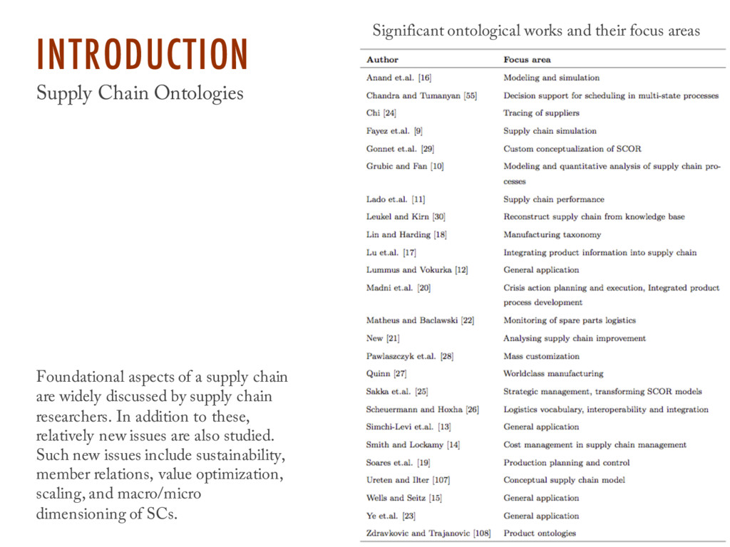 INTRODUCTION Supply Chain Ontologies Foundation...