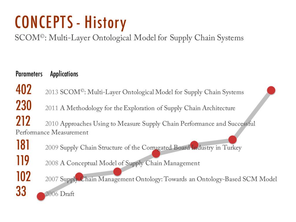 402 2013 SCOM©: Multi-Layer Ontological Model f...