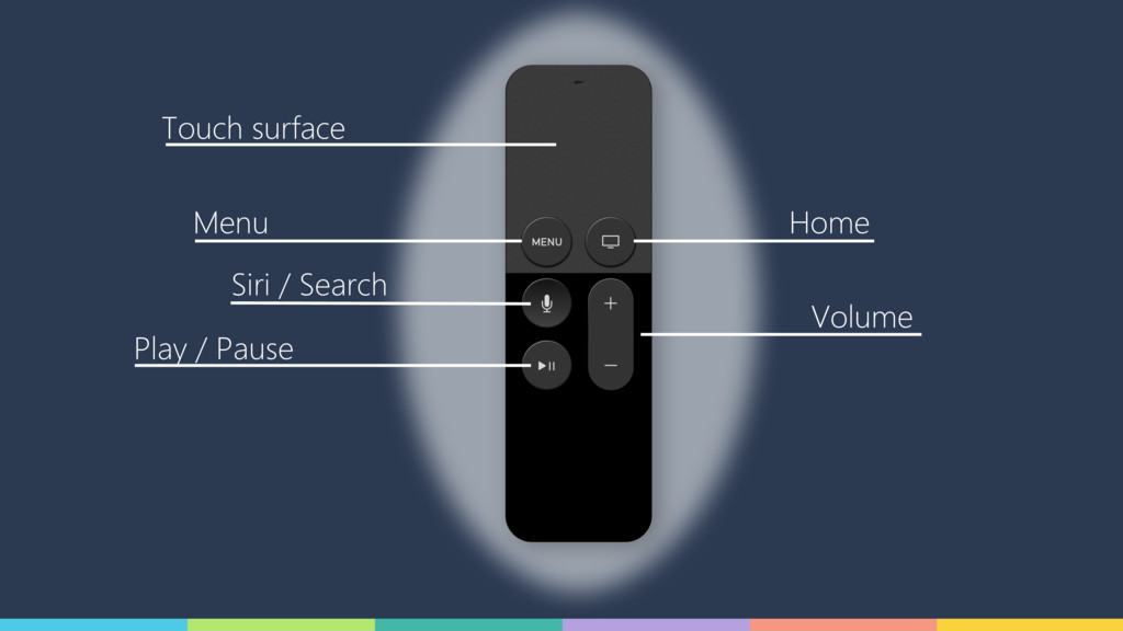 Touch surface Menu Siri / Search Play / Pause H...