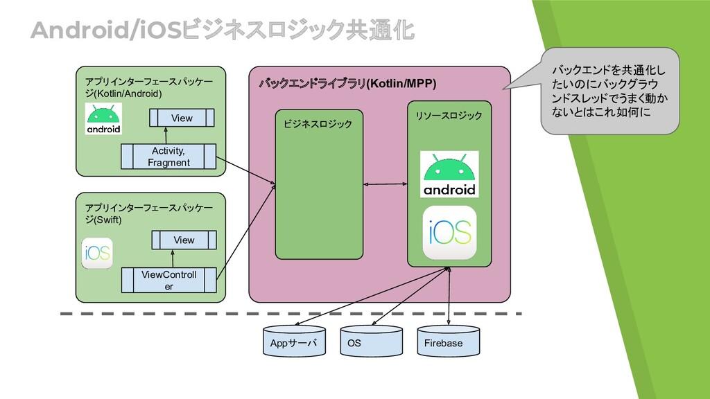 Android/iOSビジネスロジック共通化 アプリインターフェースパッケー ジ(Kotlin...