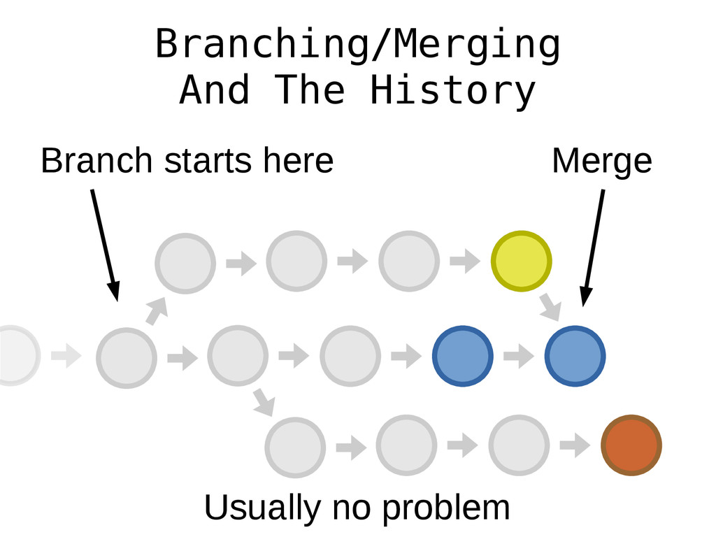 Branching/Merging And The History Merge Branch ...