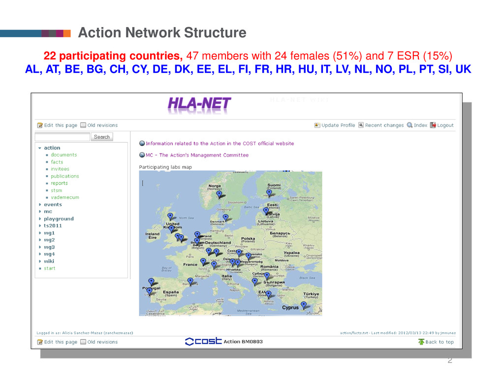 Action Network Structure 22 participating count...
